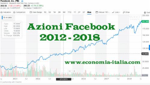 Comprare Azioni Facebook dopo il Crollo è un Affare?