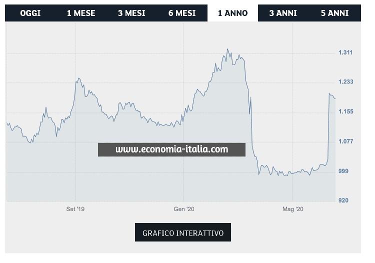 Azioni da Comprare Oggi su cui Investire per fare Trading